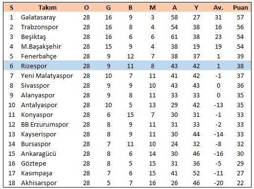 Okan Buruk döneminde 28 maç 38 puan