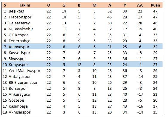 Aykut Kocaman / Sergen Yalçın döneminde Alanyaspor 7.sırada, Konyaspor 10.sırada