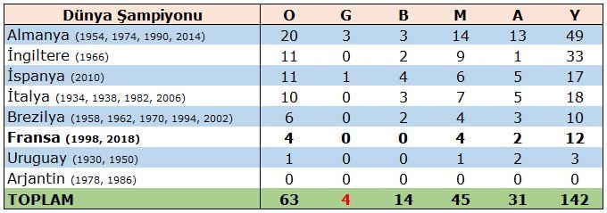 Dünya Şampiyonu olmuş 8 takıma karşı toplam 63 maçta sadece 4 galibiyet var