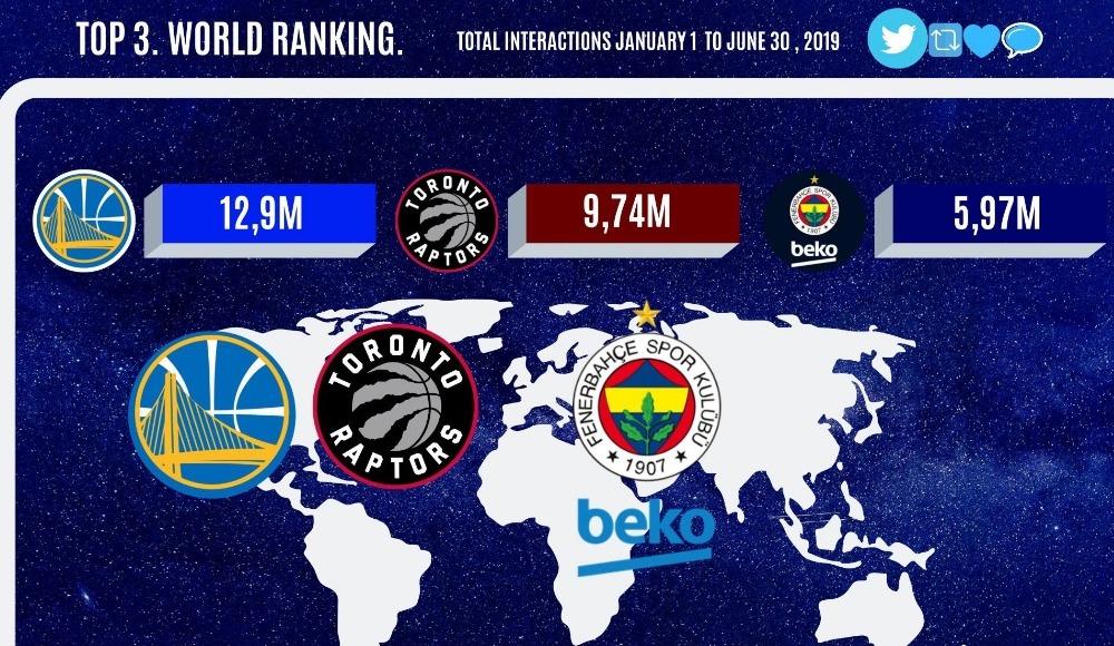 Fenerbahçe Beko, en çok etkileşim alan üç takımdan biri!