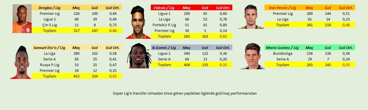 Radamel Falcao (263 maç 163 gol / 0,62 gol ort. )