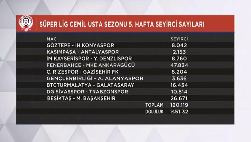 Fenerbahçe-Ankaragücü sezonun en çok seyirci çeken maçı oldu