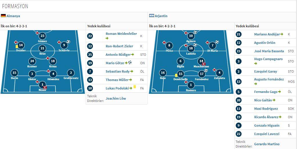 2014 yılında oynanan maçta Arjantin Almanya'yı 4-2 yenmişti