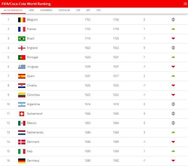 FIFA sıralamasında Almanya 16.sırada, Arjantin 10.sırada