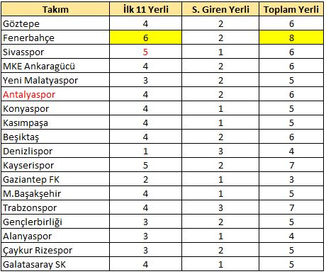 8.hafta yerli raporu /  Bu hafta en çok yerli kullanan Fenerbahçe oldu