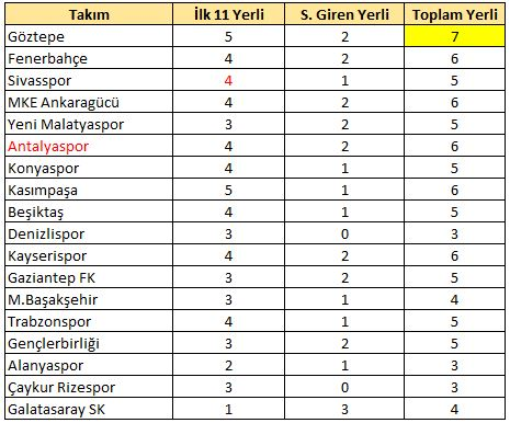 7.haftada en çok yerli oynatan Göztepe oldu