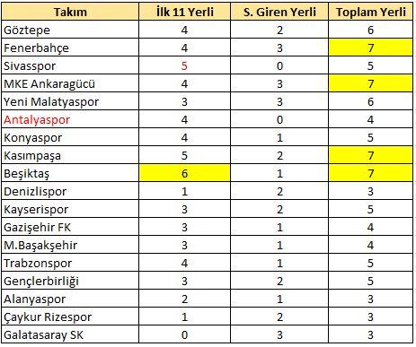 6.haftada Fenerbahçe ve Beşiktaş 7 tane yerli kullandı
