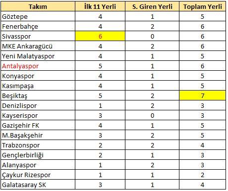 5.hafta en çok yerli kullanan Beşiktaş