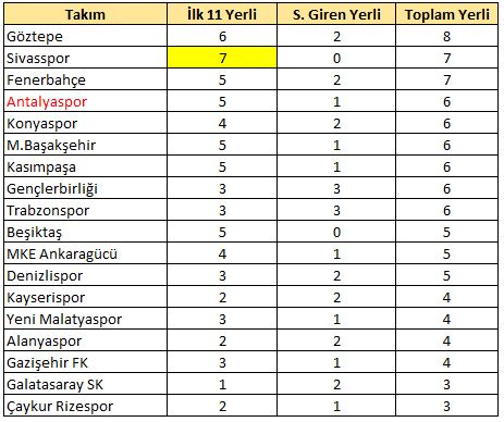 3.haftada Sivasspor rekor kırdı