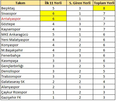 1.Hafta en çok yerli oynatan takım Beşiktaş, ilk 11'de en çok oynatan Sivasspor ve Antalyaspor