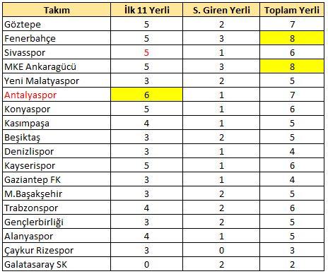 9.hafta yerli raporu / Fenerbahçe ve Ankaragücü..