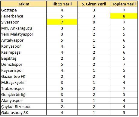 10.hafta yerli raporu / Fenerbahçe ve Sivasspor...