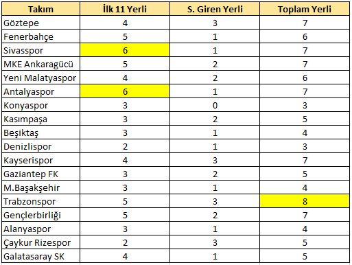 Yerli raporu / 11.haftada en çok yerli kullanan takım Trabzonspor..
