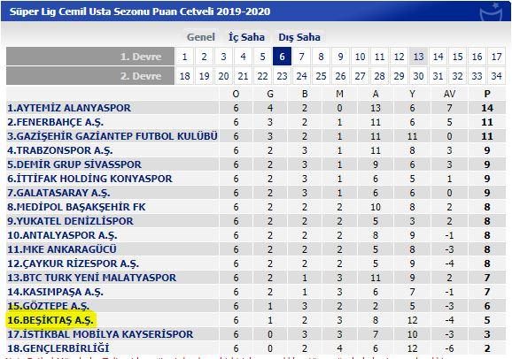 Süper Lig'in 6.haftasında ezeli rakiplerinin çok gerisinde kalmıştı