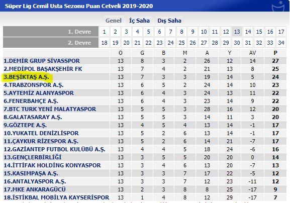 Beşiktaş 13.hafta sonunda zirve ortağı