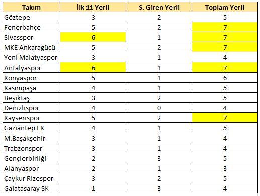 15.hafta yerli raporu / Sivasspor ve Fenerbahçe
