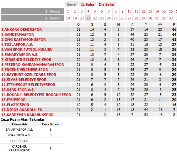 TFF 2. Lig Kırmızı Grup'ta puan durumu
