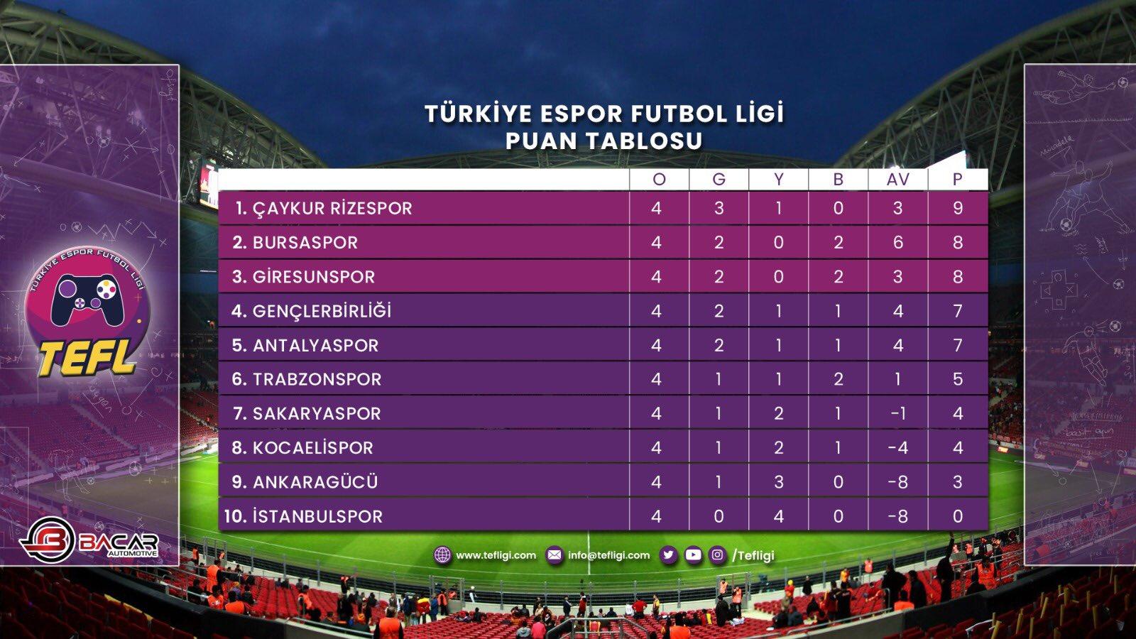 E-Spor TEF Ligi'nde puan durumu nasıl?