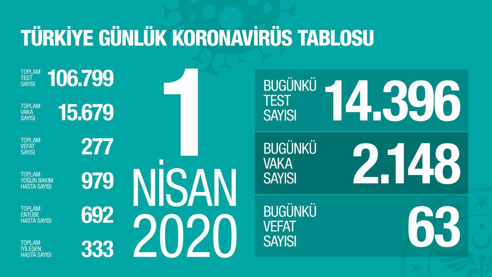 1 Nisan 2020 Koronavirüs son durum