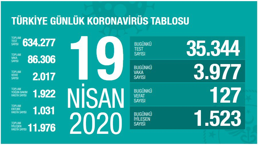 19 Nisan 2020