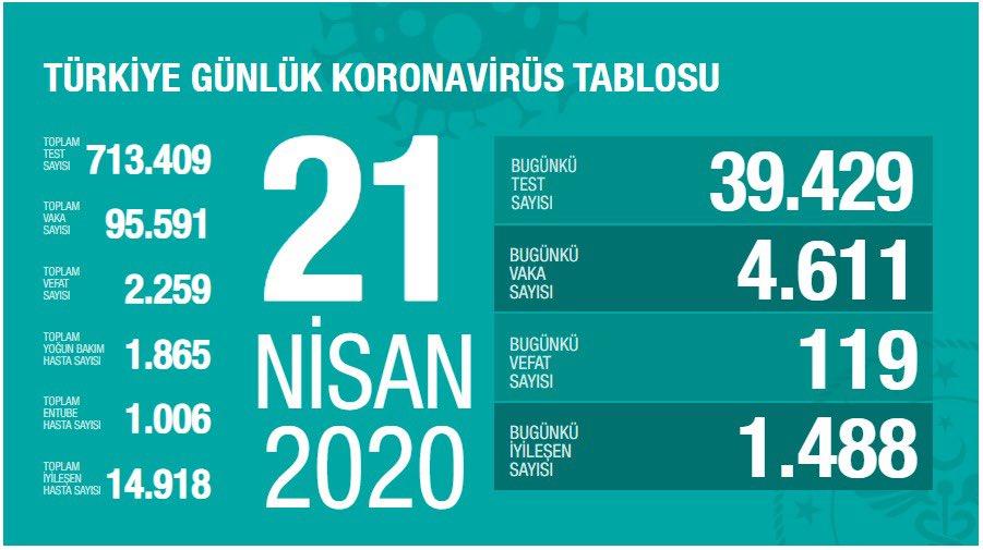 21 NİSAN 2020