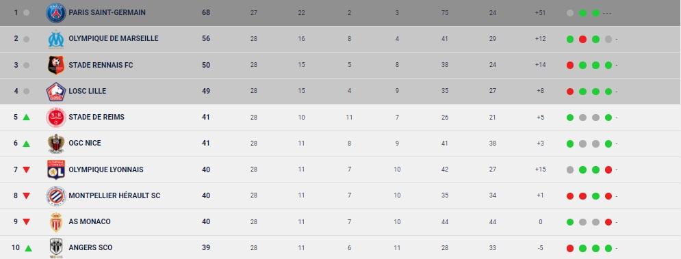 Fransa Ligue 1'de sezon bu sıralama ile tescillendi
