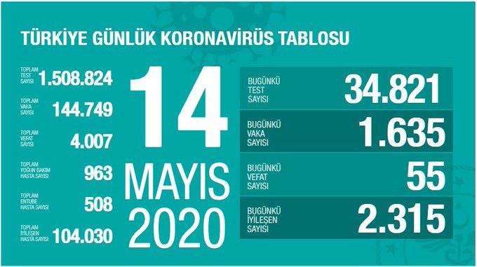 14 MAYIS 2020 VERİLERİ