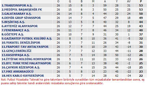 TFF Süper Lig Puan Durumu
