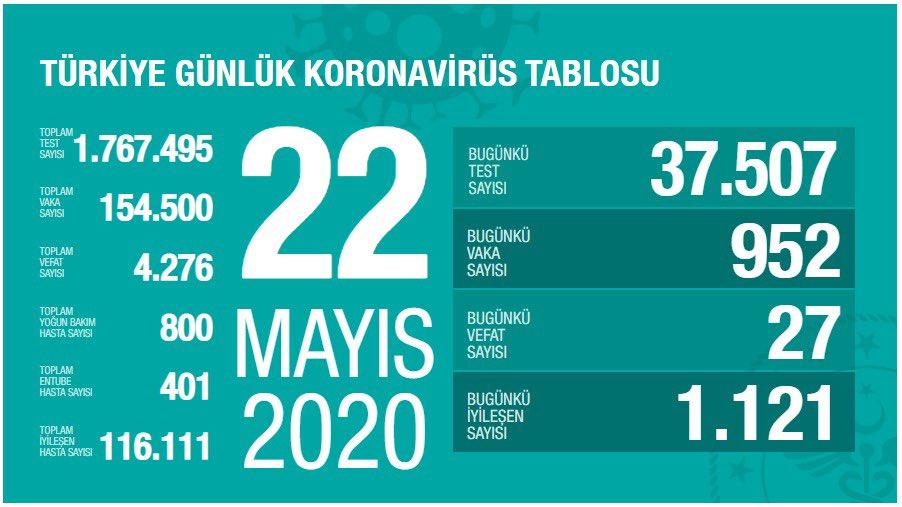 22 MAYIS 2020
