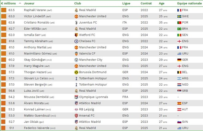 Cristiano Ronaldo 62.8 milyon Euro ile 73. sırada yer aldı
