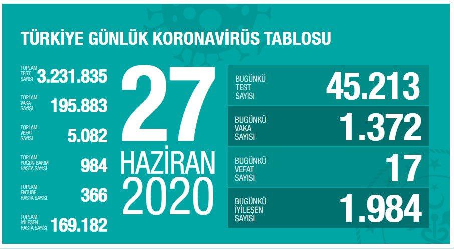 27 Haziran 2020 Türkiye Koronavirüs Tablosu: