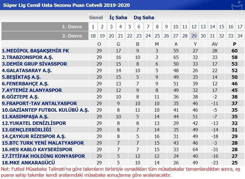 Süper Lig'de 29. hafta sonunda oluşan puan durumu