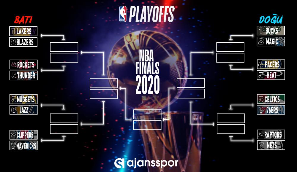 NBA playoff ilk tur eşleşmeleri incelemesi! Neler bekliyoruz?