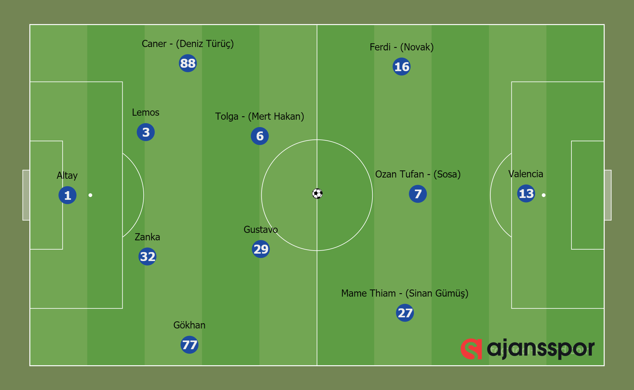 Fenerbahçe 0-0 Hatayspor (4-2-3-1)