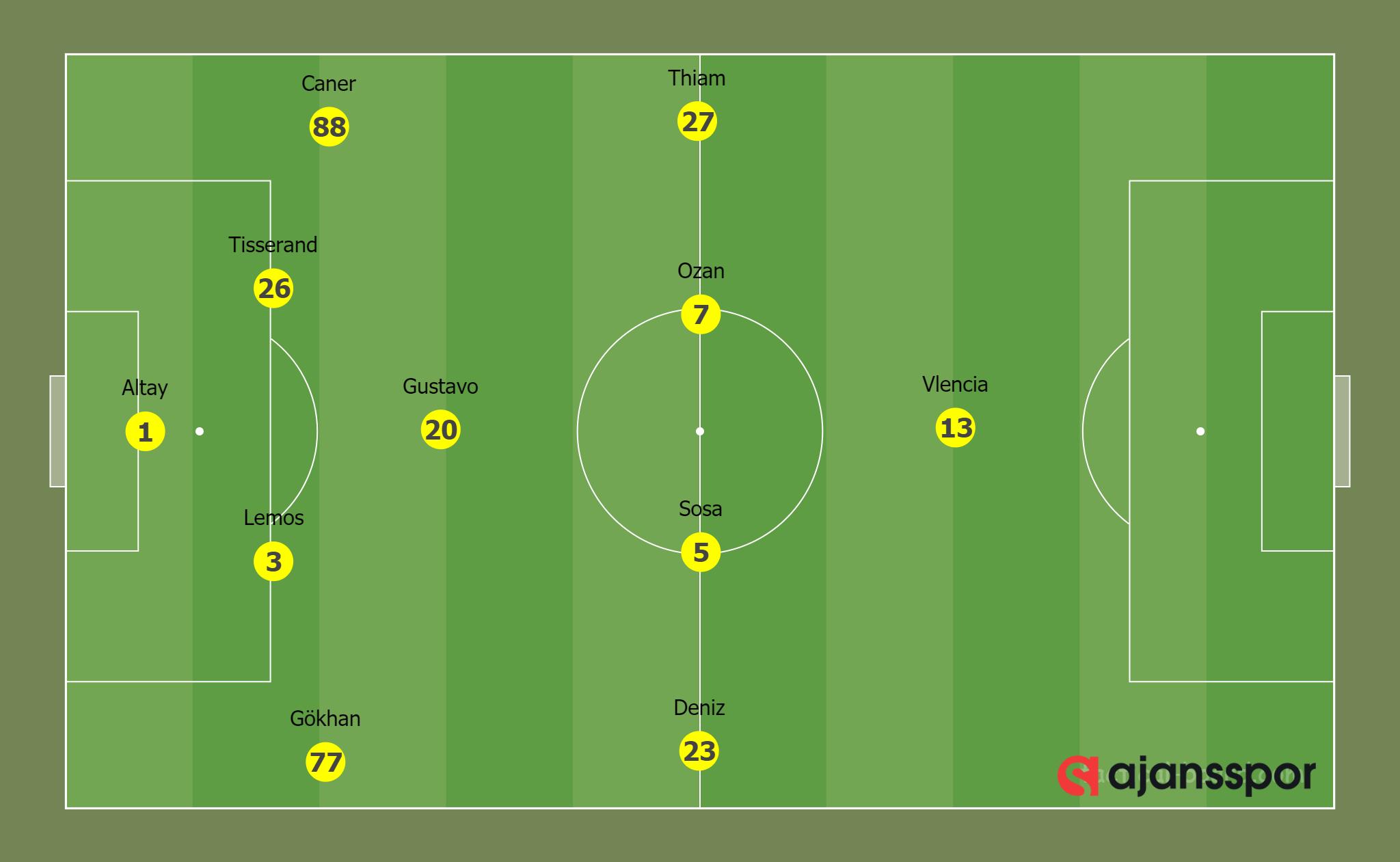 Galatasaray 0-0 Fenerbahçe (4-5-1)