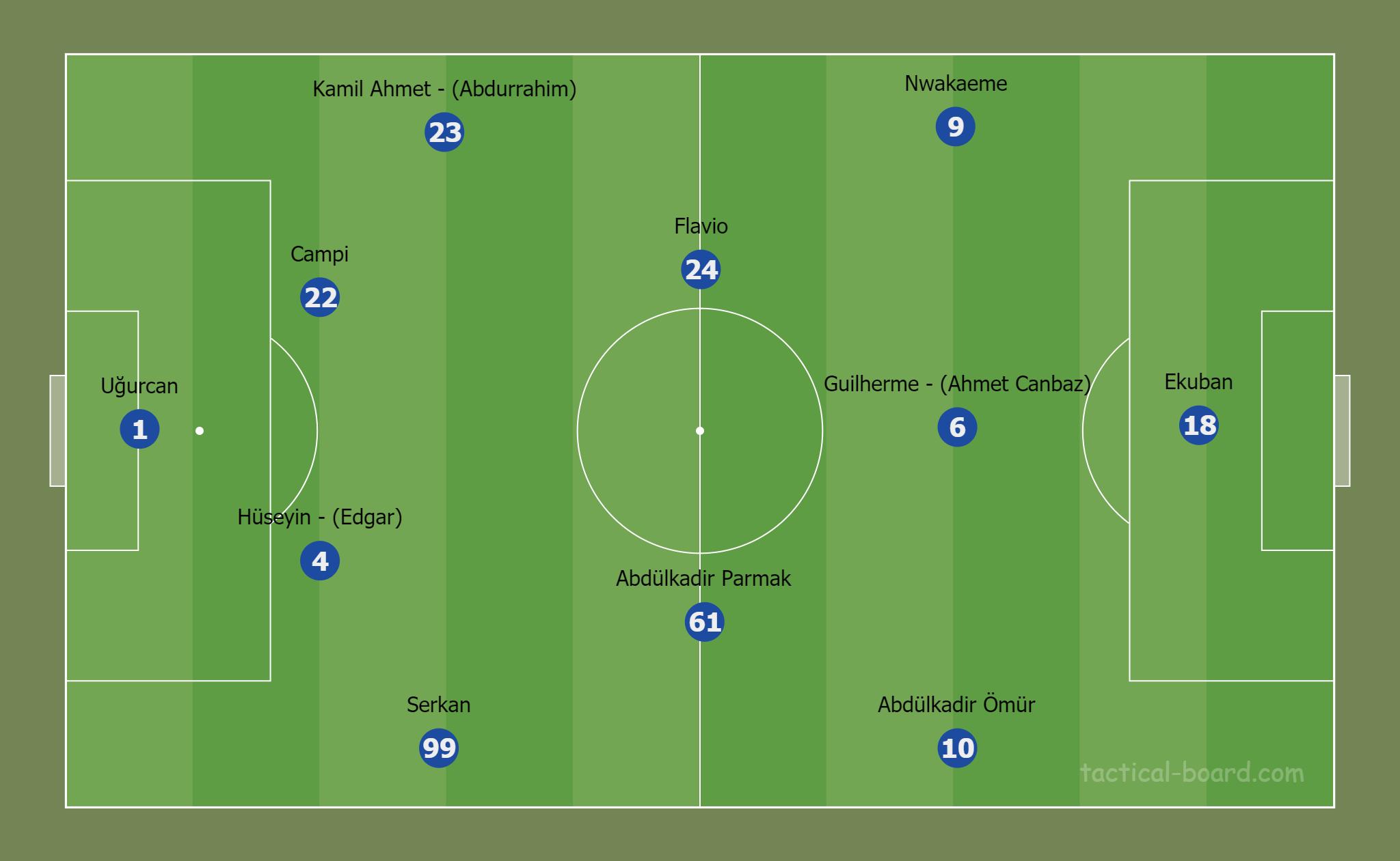 Trabzonspor 1-3 Beşiktaş (4-2-3-1)