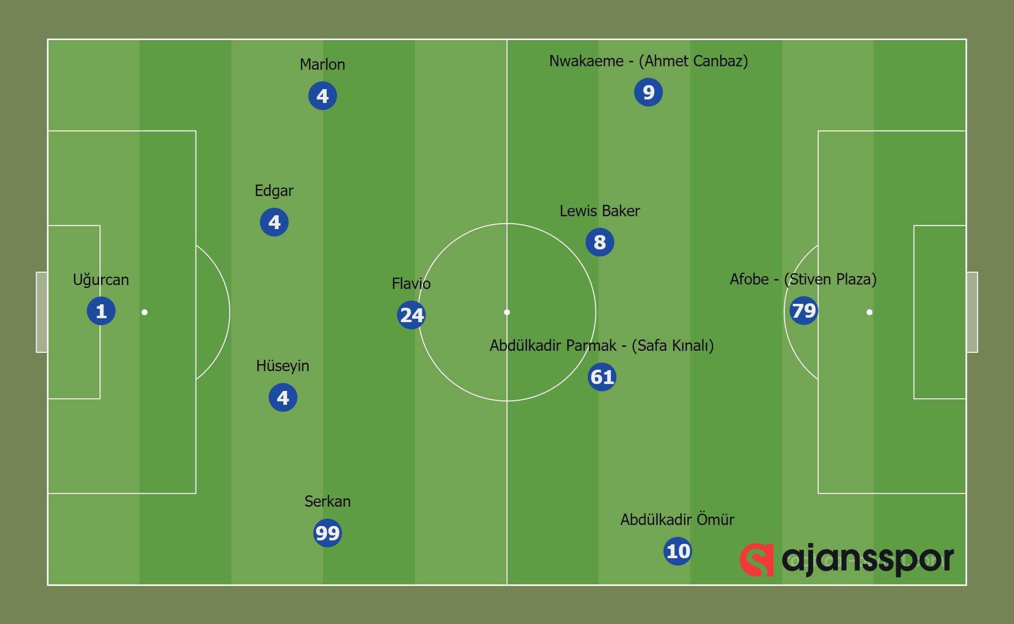 Trabzonspor 3-1 Yeni Malatyaspor (4-1-4-1)