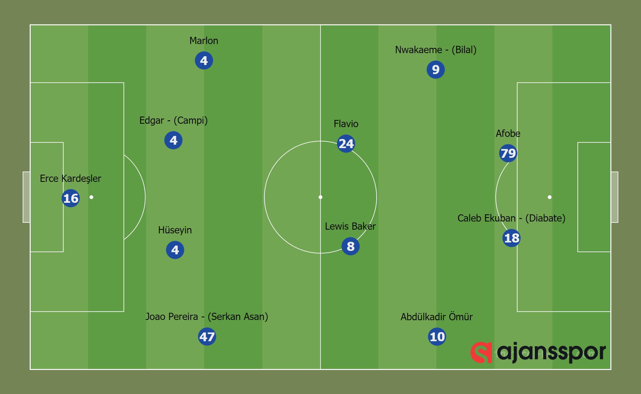 Gaziantep FK 1-1 Trabzonspor (4-4-2)