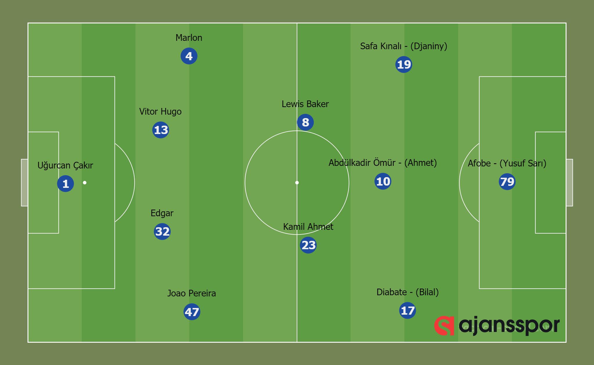 Trabzonspor 0-2 Başakşehir (4-2-3-1)