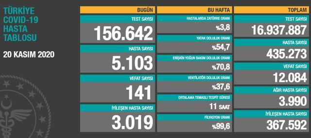 İşte 20 Ekim Türkiye koronavirüs vaka tablosu: