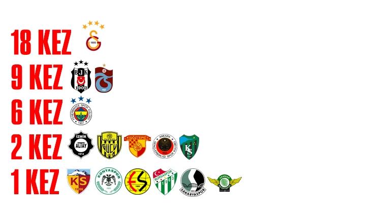 Ziraat Türkiye Kupası'nı hangi takım kaç kez kazandı?