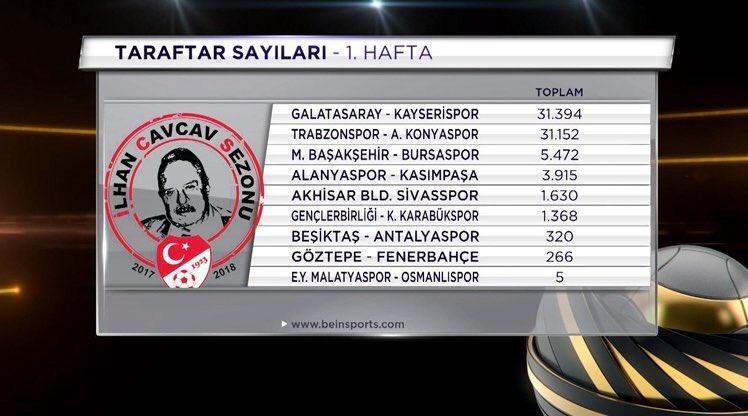 En çok seyirci gelen Maç: Galatasaray-Kayserispor