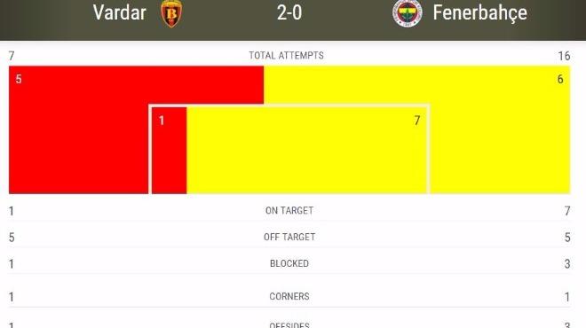 Vardar tek isabetli şut çekti iki gol attı