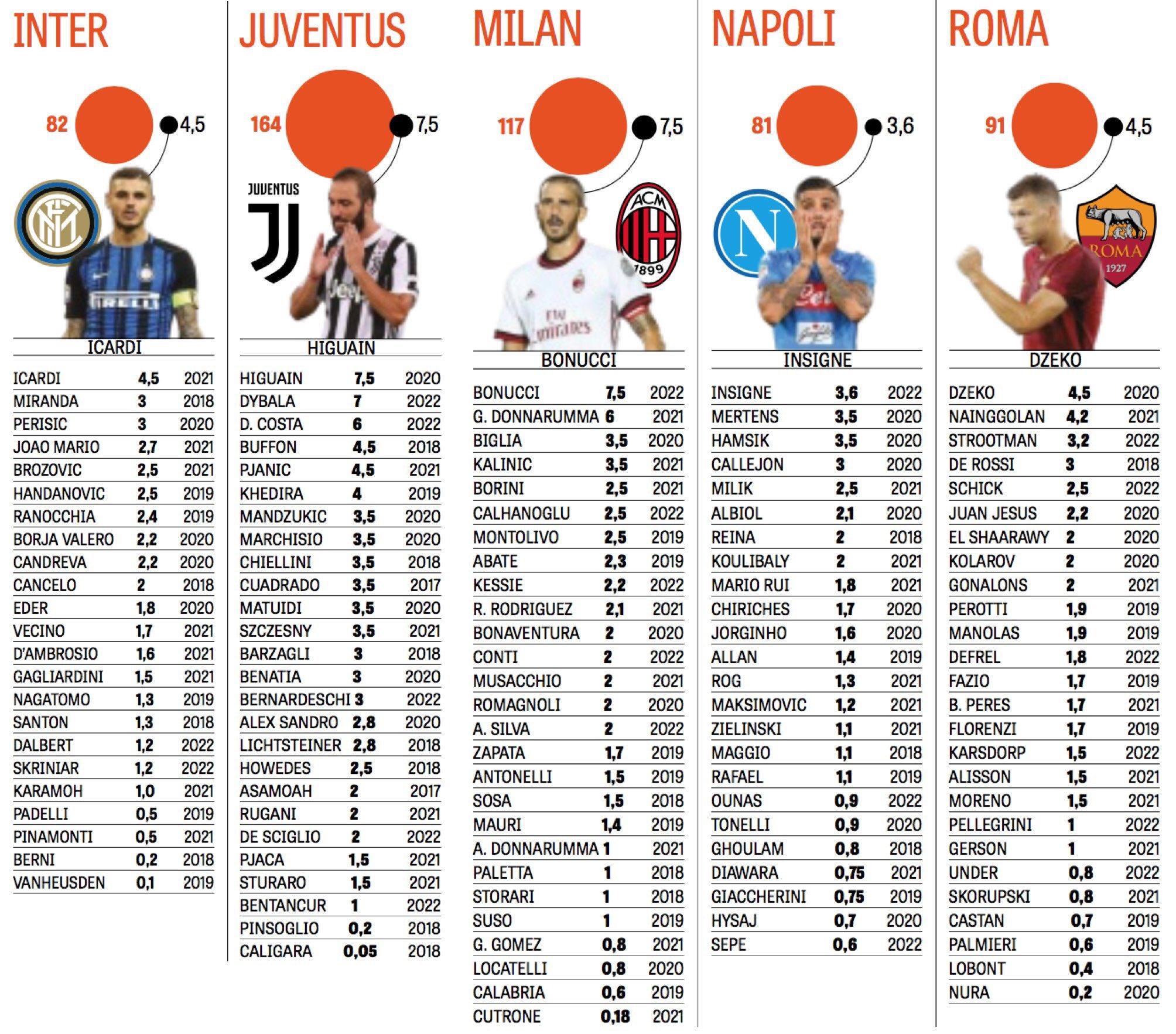 Serie A'da büyük takımların oyuncuları ne kadar kazanıyor? Sosa, Asamoah, Hakan..