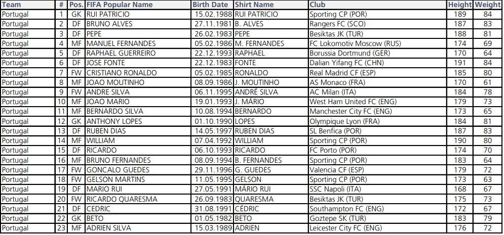 Portekiz'de Süper Lig'den 3 oyuncu var