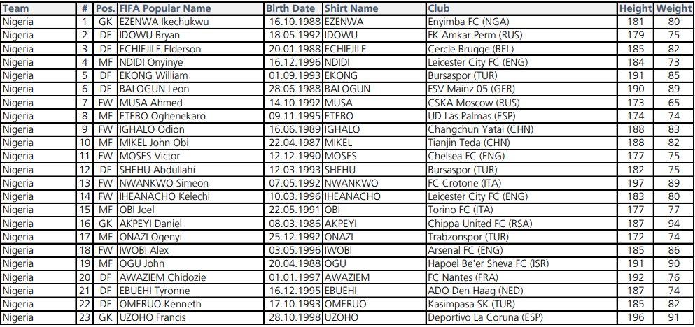Nijerya'nın kadrosunda 4 Süper Lig oyuncusu var