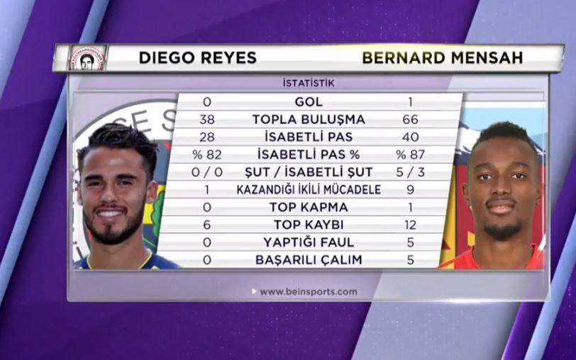 """""""Reyes topu dürte dürte oynamıyor"""""""