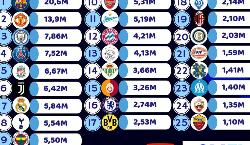 Youtube'da en çok izlenen 25 kulüp arasında 2 Türk takımı yer aldı